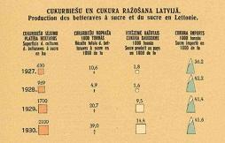 Vēsturiskās infografika - Cukurbiešu un cukura ražošana Latvijā 1927. -1930. gadā