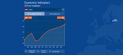 Infografika - Ekonomikas raditaji attēls