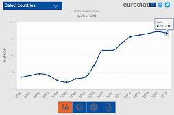 Ilustratīvs attēls infografikai par Pētniecības un attīstības rādītājiem ES