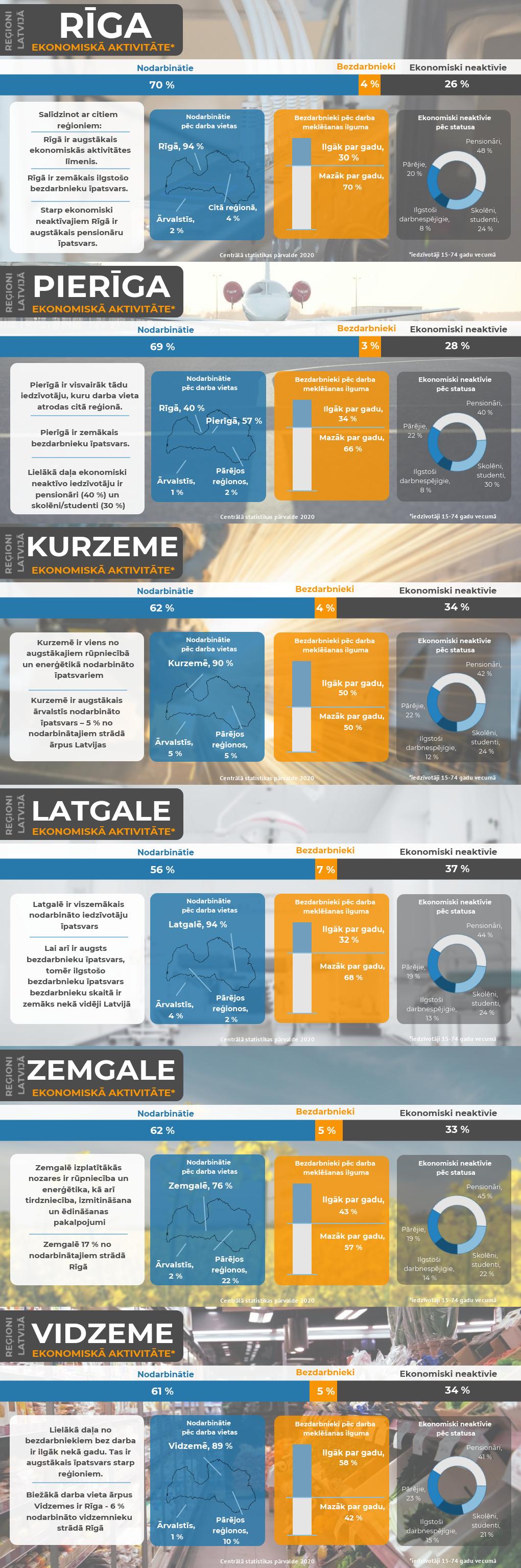 Infografika - Iedzīvotāju ekonomiskā aktivitāte Latvijas reģionos