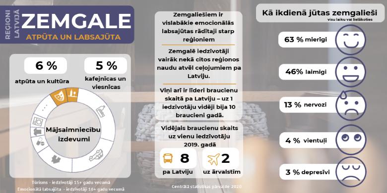 Infografika - Iedzīvotāju atpūtas un labsajūtas rādītāji Latvijas reģionos
