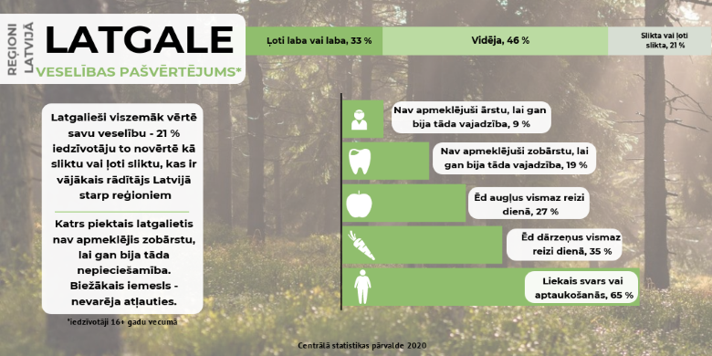 Infografika - Iedzīvotāju veselības rādītāji Latvijas reģionos- ilustratīvs attēls